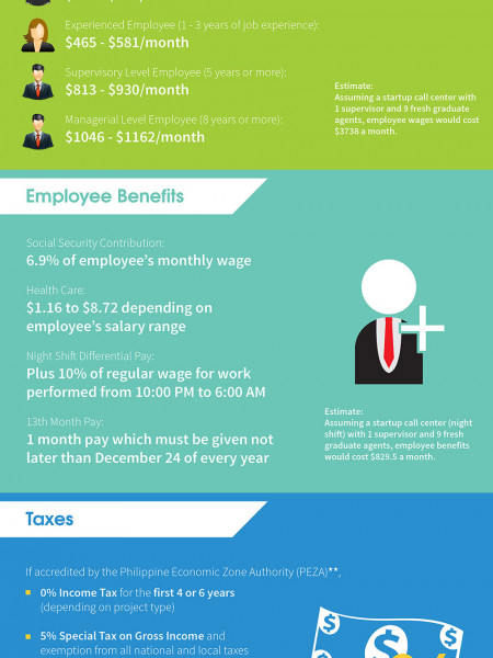 How Much Does Setting Up a Serviced Office in the Philippines Cost? Infographic