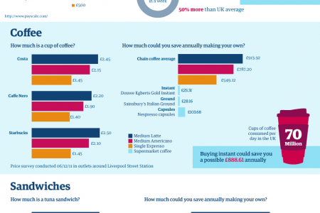 How Much Does Your Job Cost You? Infographic