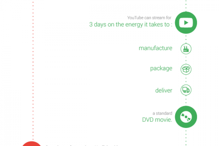 How Much Energy Does Google Use?  Infographic
