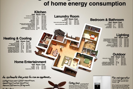 How Much Energy Does your Home Use? Infographic