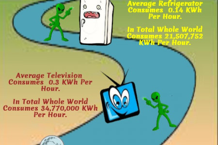 How Much Energy We Waste Daily ? Infographic