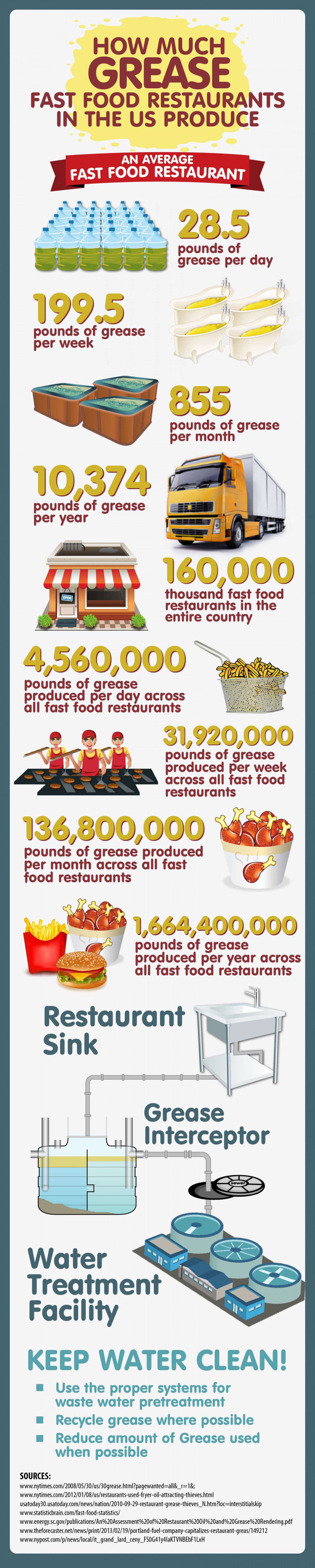 How Much Grease Fast Food Restaurants Produce Infographic