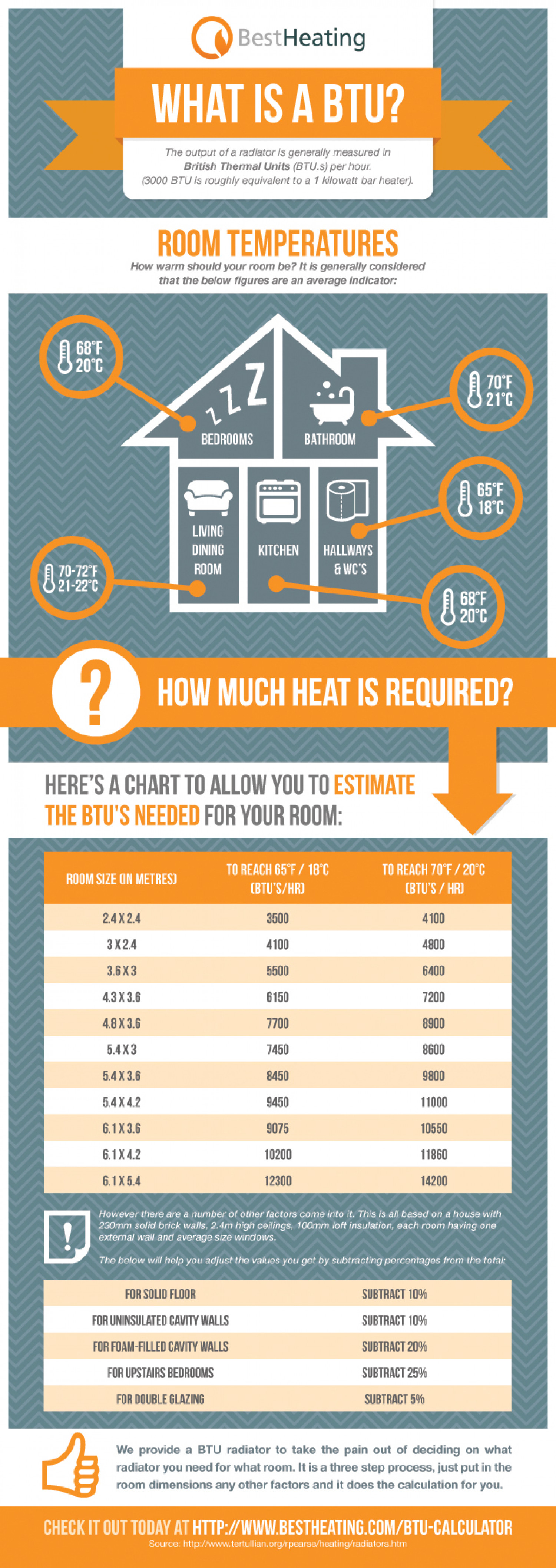 How Much Heat Do You Actually Need? Infographic