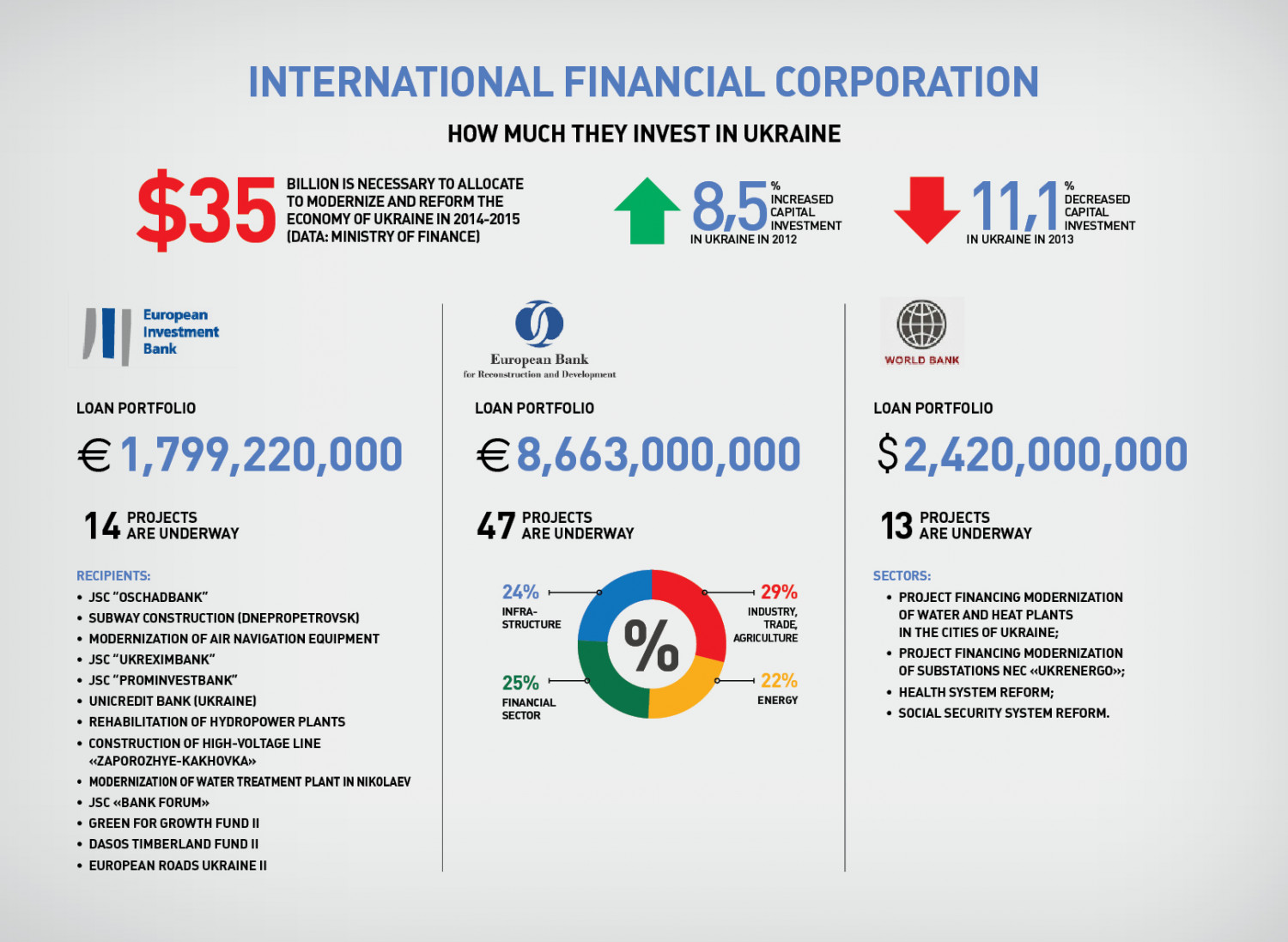 International Financial Corporation: How Much They Invest in Ukraine? Infographic