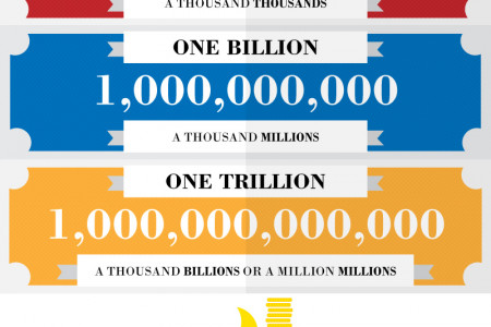 How Much is a Trillion Dollars? Infographic