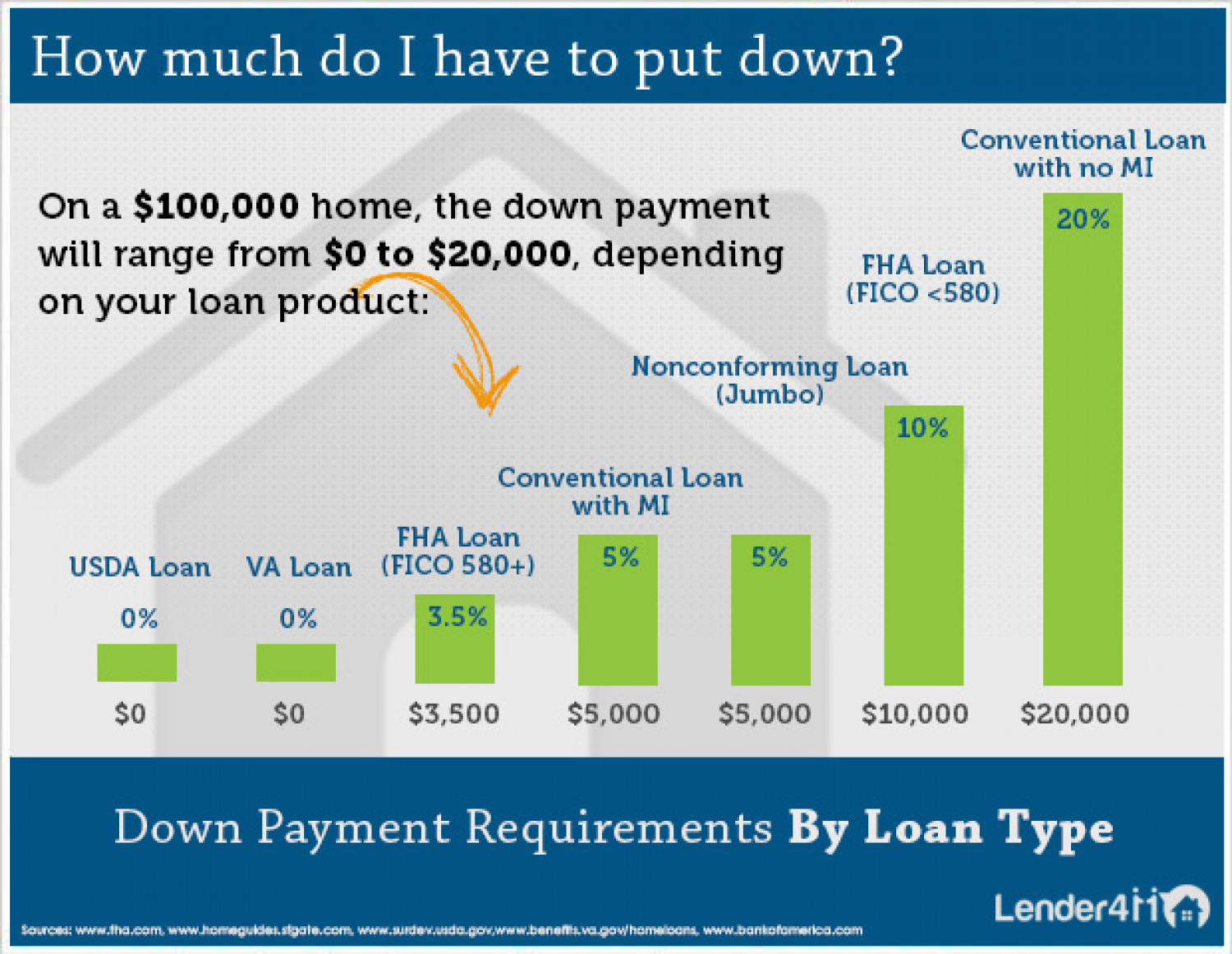 How Much Is My Down Payment? | Visual.ly