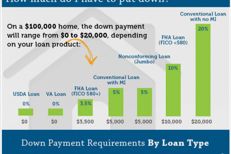 How Much Is My Down Payment? Infographic