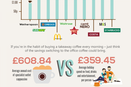 How Much is Your Coffee Addiction Costing You? Infographic