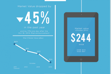 How much is your iPad worth now that the iPad Air 2 is out? Infographic