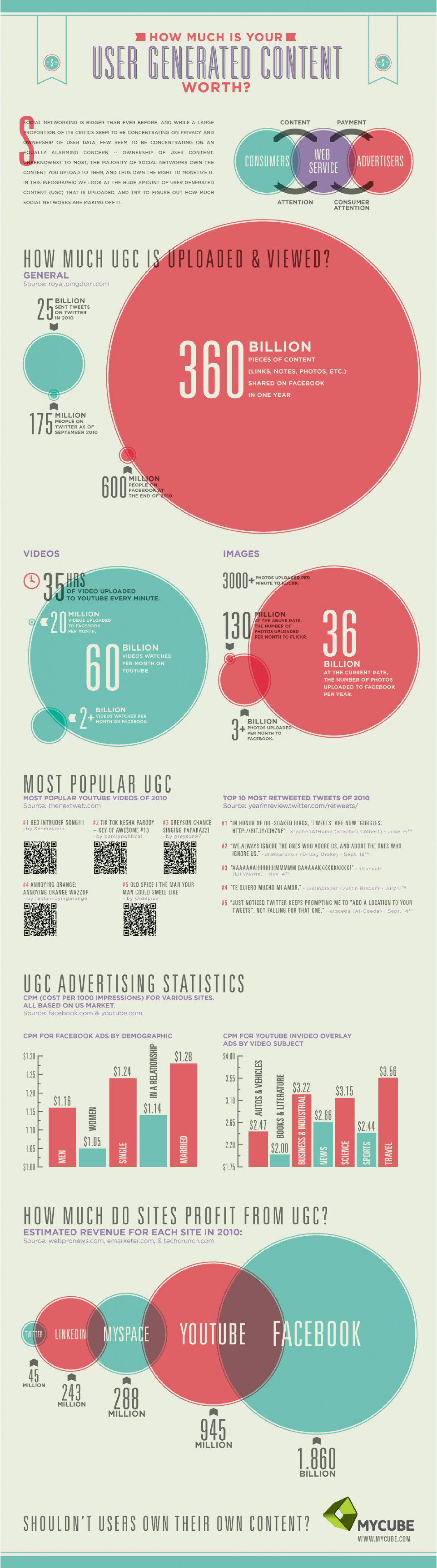 How much is your UGC worth? Infographic
