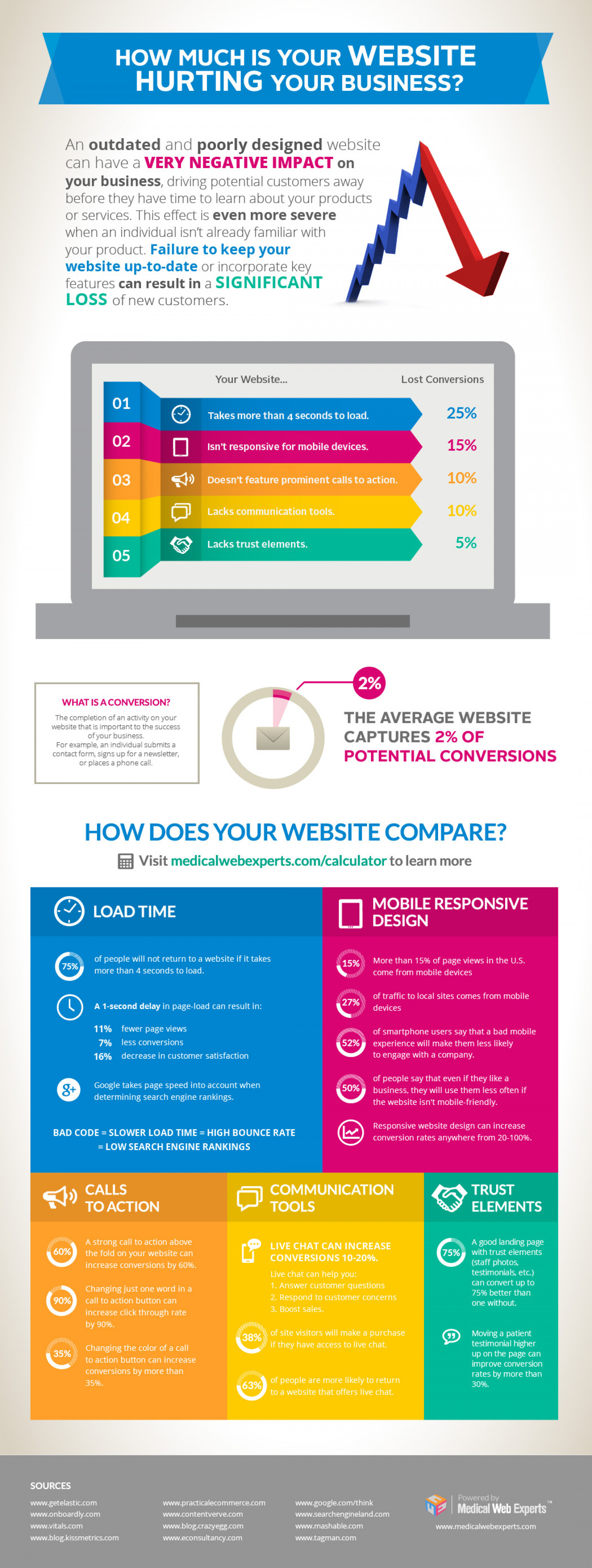 How Much Is Your Website Hurting Your Business? Infographic