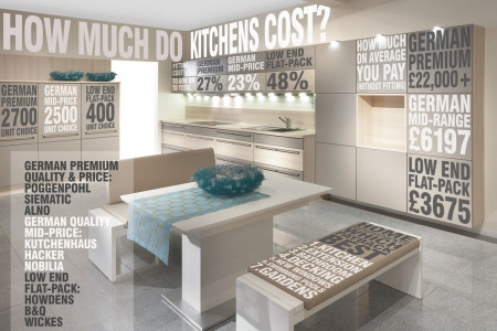 How much kitchens cost and why Infographic