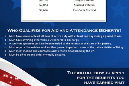 How Much Money Can I Get Monthly for Aid and Attendance VA Benefits? Infographic