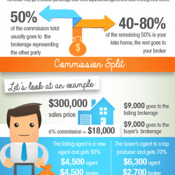 How Much Money Do Real Estate Agents Make? | Visual.ly