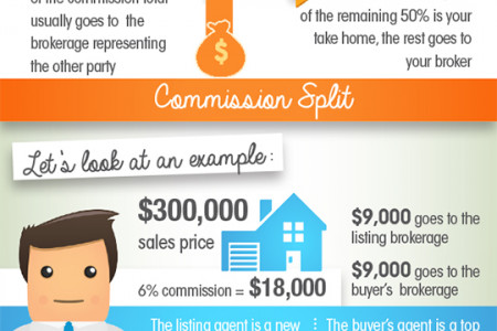How Much Money Do Real Estate Agents Make? Infographic