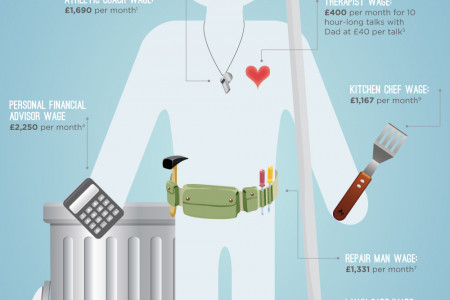How Much Money You Save by Having a Dad Infographic