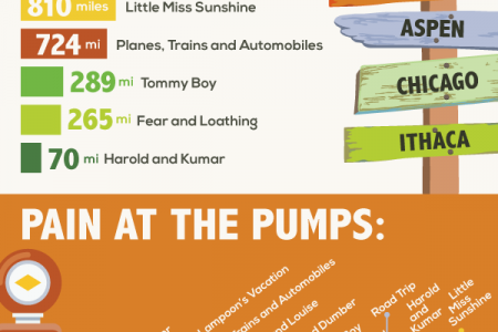 How Much Movie Road Trips Actually Cost? Infographic