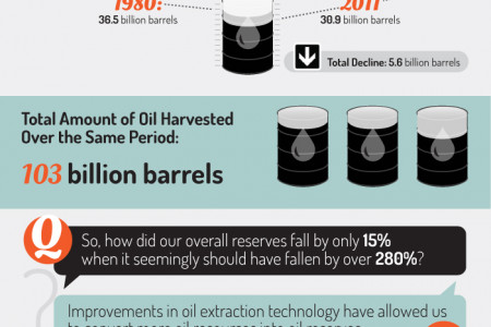 How much oil is left in the world? Infographic