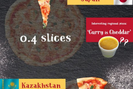 How Much Pizza Can You Buy for $1? Infographic