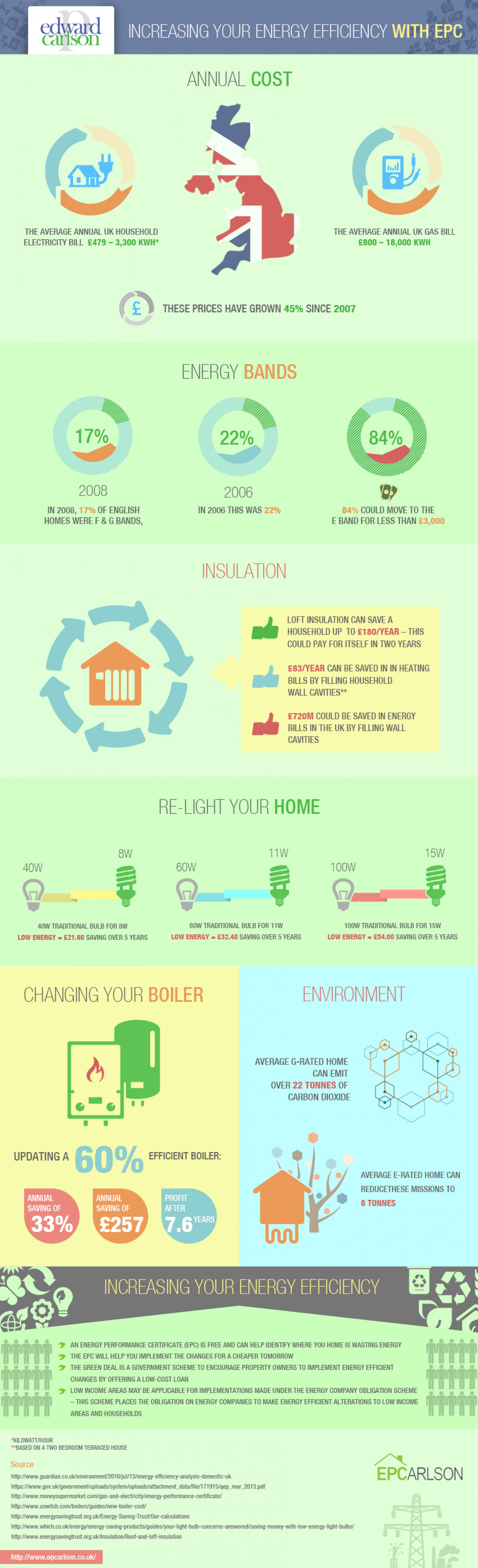 How much Savings to be made with Energy Efficient Installations Infographic