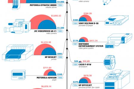 How Much the Most Iconic Technology in History Would Cost Today Infographic