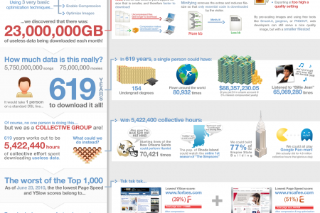 How Much Time is Wasted on Loading Unnecessary Data  Infographic