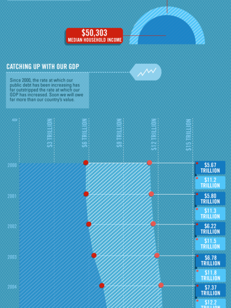 How Much to Tax the American People to Pay Off the Public Debt  Infographic