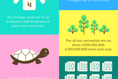 How Much Waste The Australians Produce Each Year? Infographic