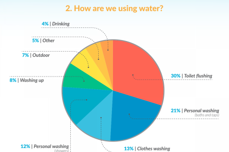 How much water are we wasting Infographic