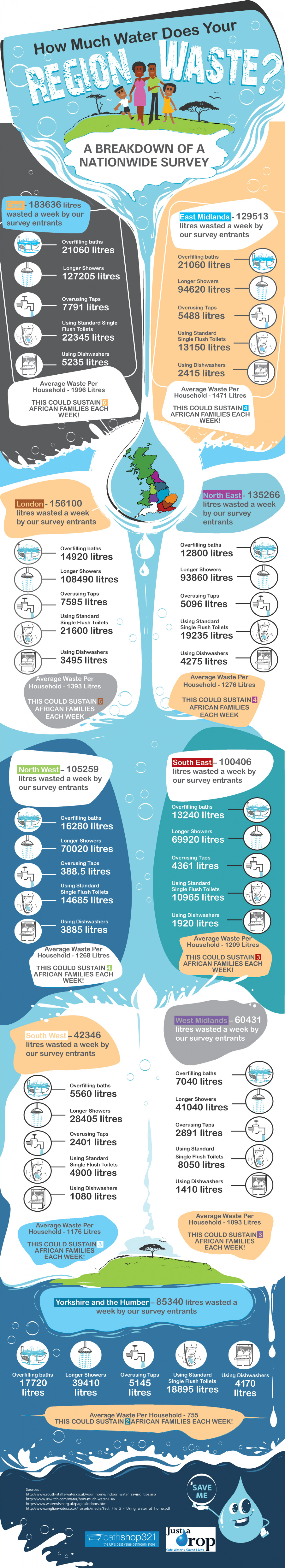 How Much Water Does Your Region Waste? Infographic