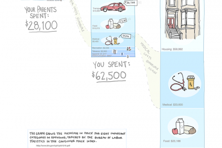 How Much Will Today's Lifestyle Cost In 2040? Infographic
