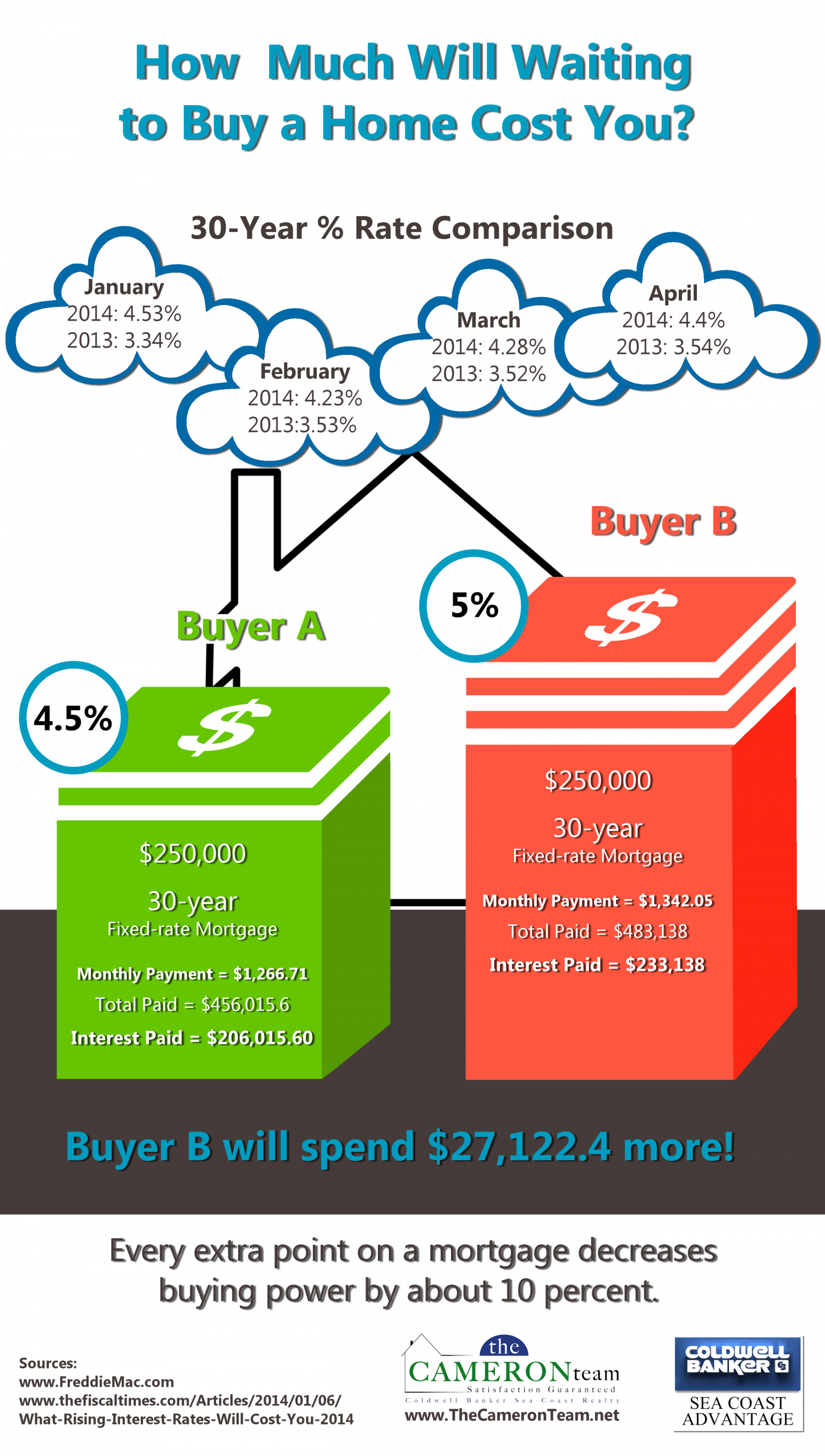 How Much Will Waiting to Buy a Home Cost You? Infographic