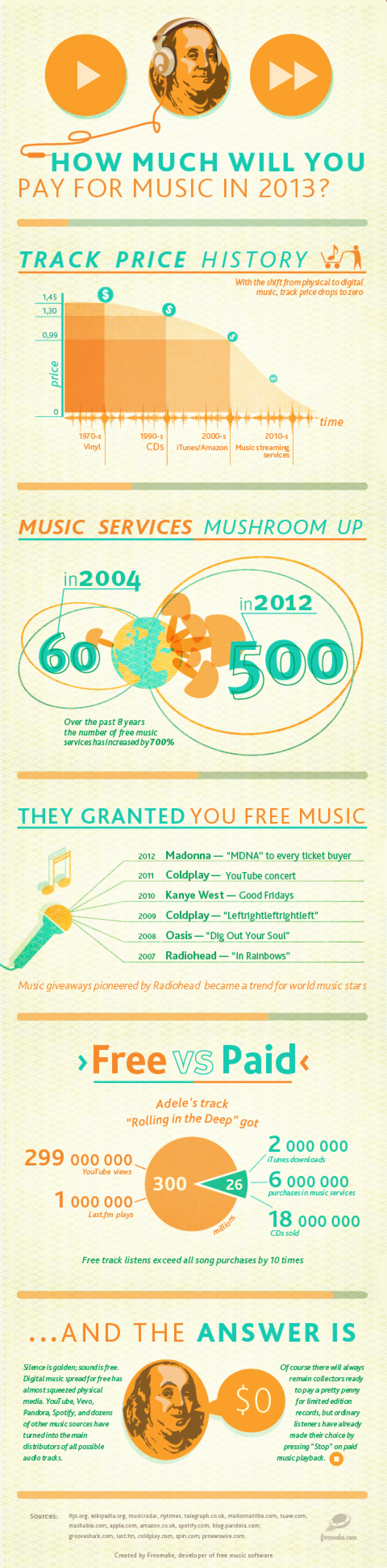 How Much Will You Pay for Music in 2013  [INFOGRAPHIC] Infographic