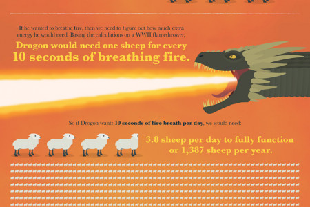 How Much Would Drogon Cost to Feed? Infographic