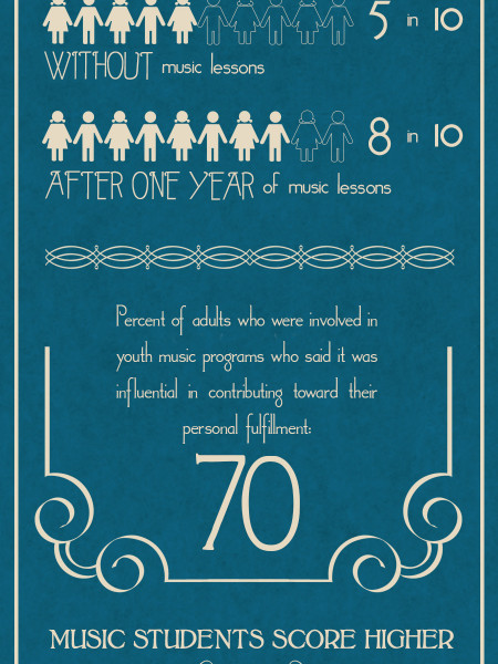 How Music Lessons are Making Your Kids Smarter Infographic