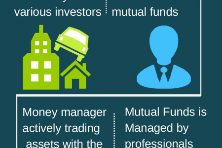 How Mutual Fund Make Money Infographic