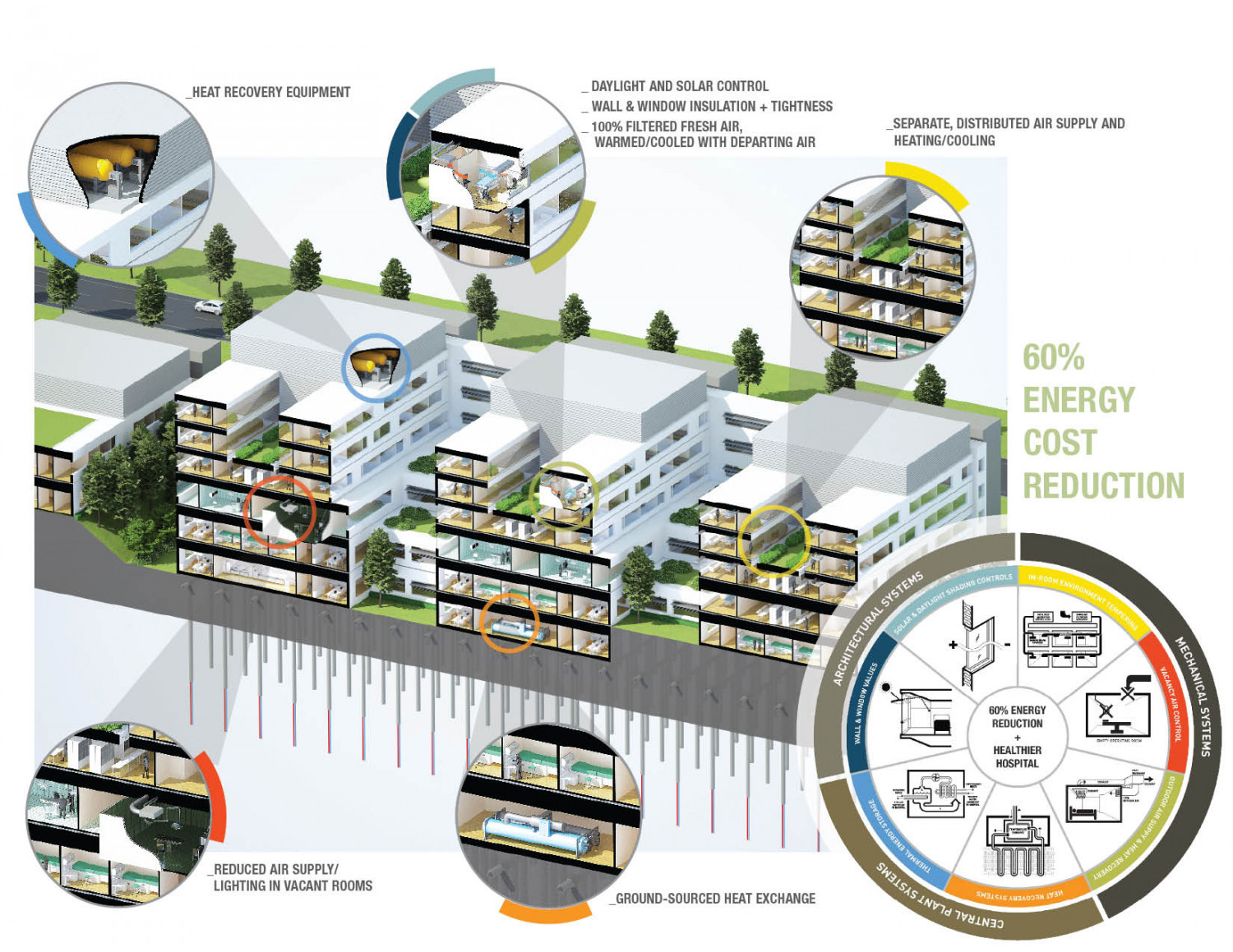 How New Hospitals Can Use 60% Less Energy Infographic