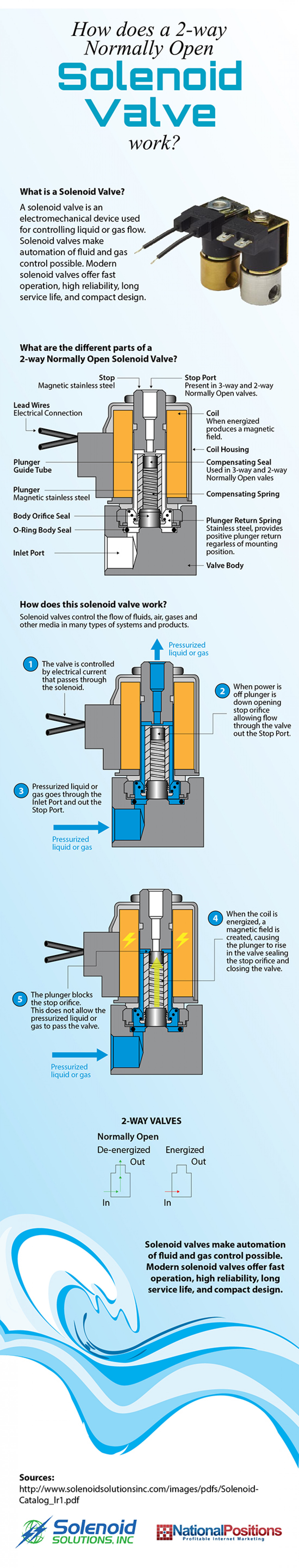 How Normally Open Solenoid Valves Work Infographic