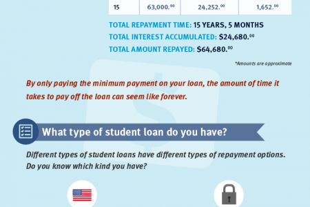 How Not to Get Crushed by Student Loans Infographic