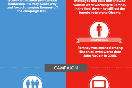 How Obama won re-election Infographic