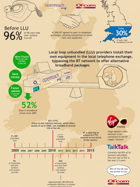 How Ofcom made broadband cheaper in the UK Infographic