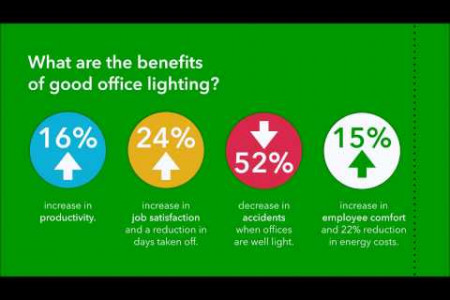 How Office Lighting Affects Productivity | Gold Star Electrical  Infographic