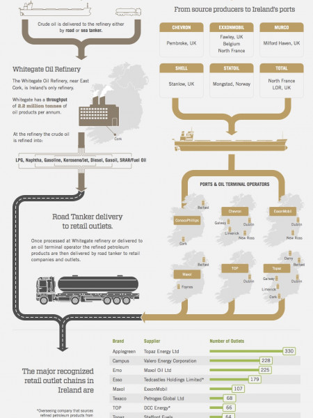 How Oil Gets To You Ireland Infographic