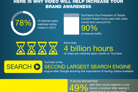 How Online Video Drives Brand Awareness  Infographic