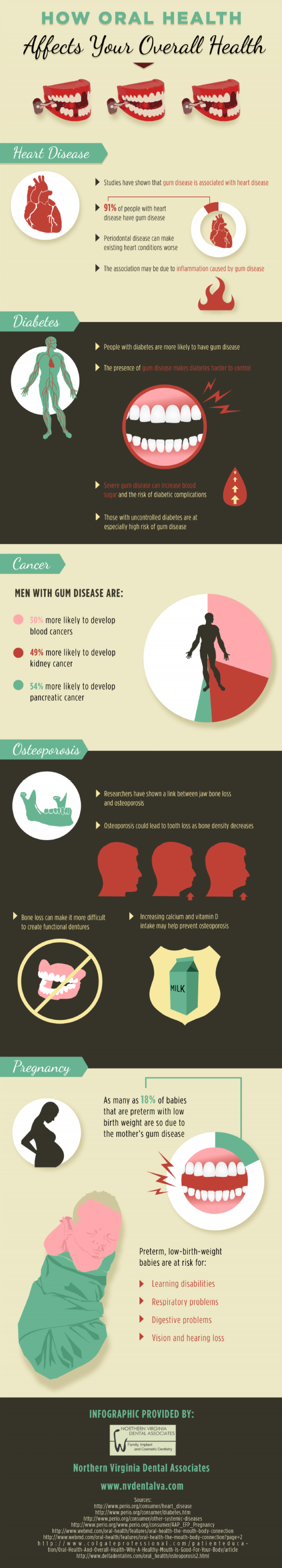 How Oral Health Affects Your Overall Health Infographic