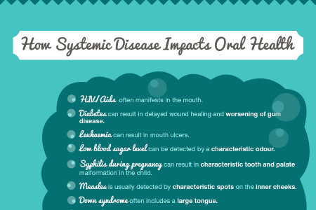 How Oral Health and General Health are Related Infographic
