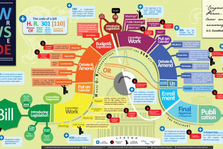 How Our Laws Are Made Infographic