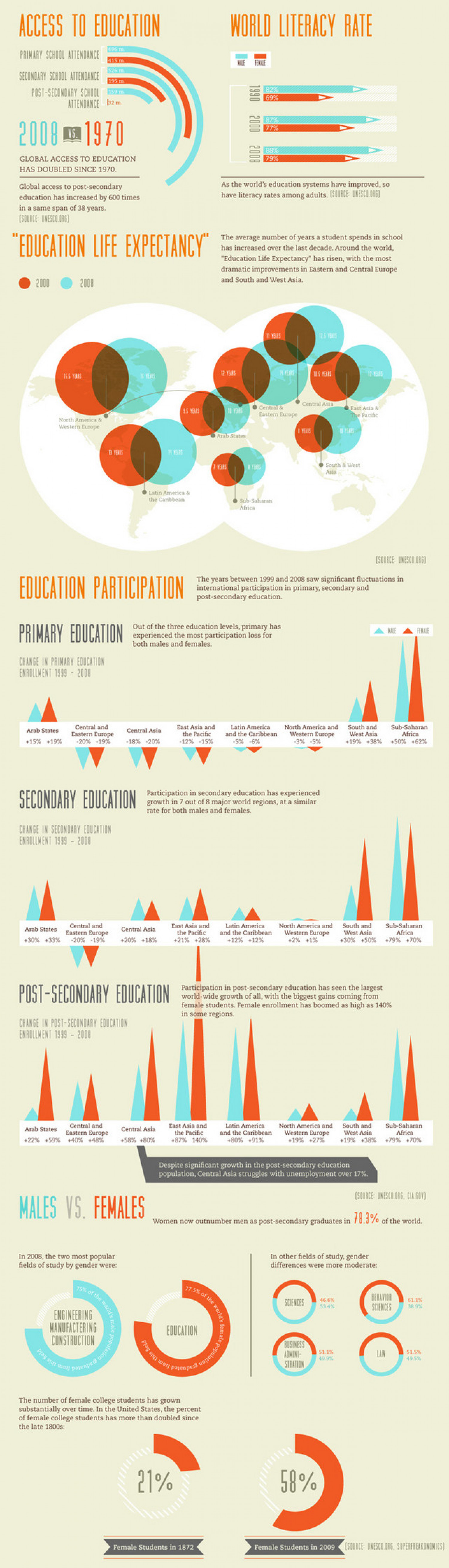 How Our Students Stack Up Against The World Infographic
