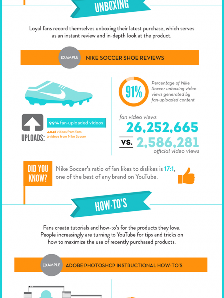 How Passionate Fans Amplify Brands Infographic