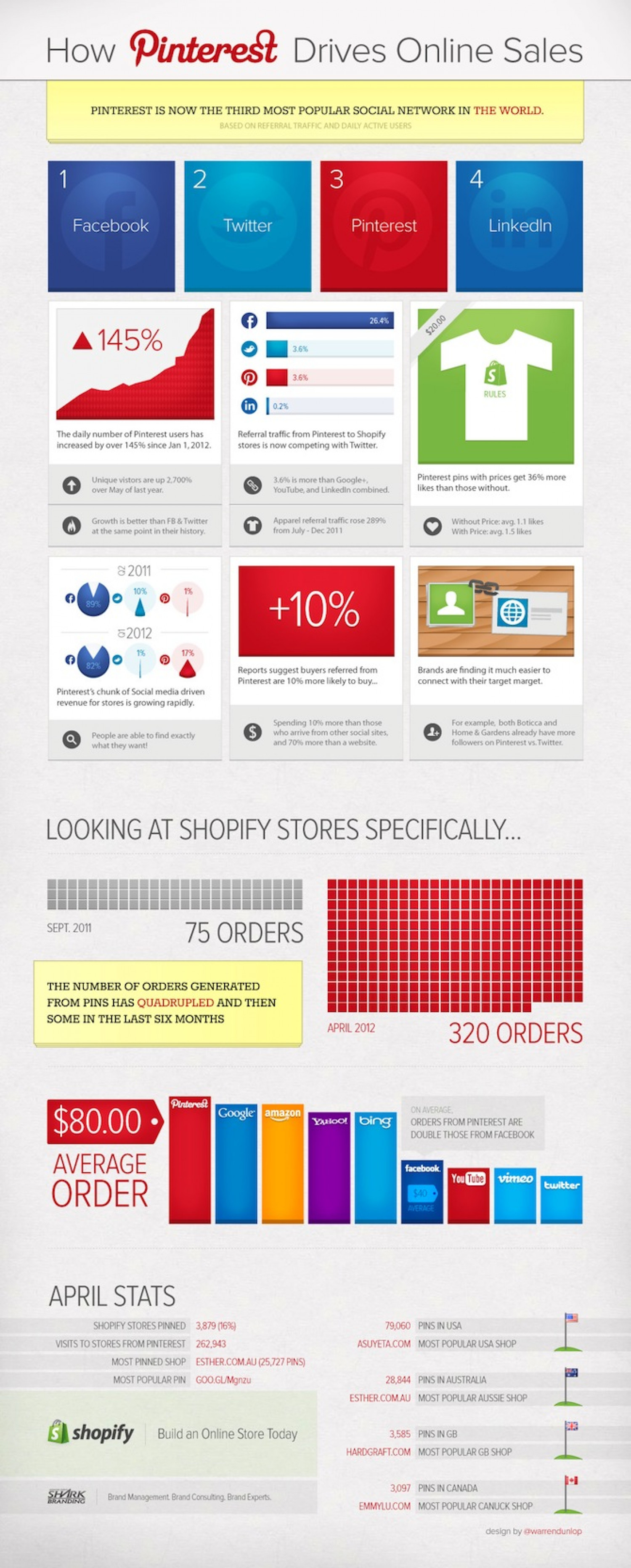 How Pinterest Drives Ecommerce Sales Infographic
